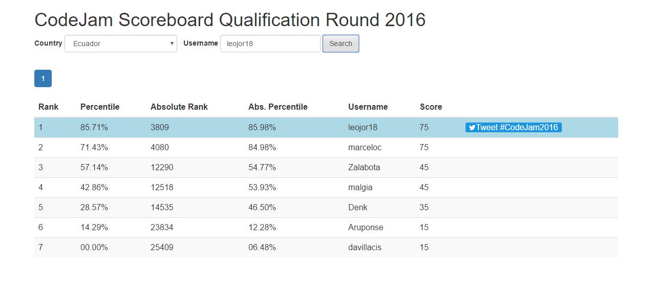 CodeJam Scoreboard - Angular